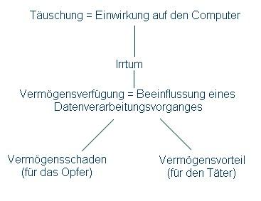 Computer Betrug
